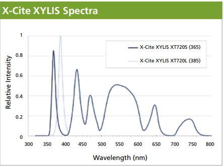 X-Cite_XYLIS_Spectra